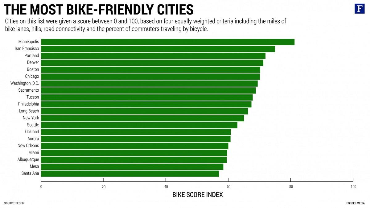 Best Biking Cities, Source: Redfin
